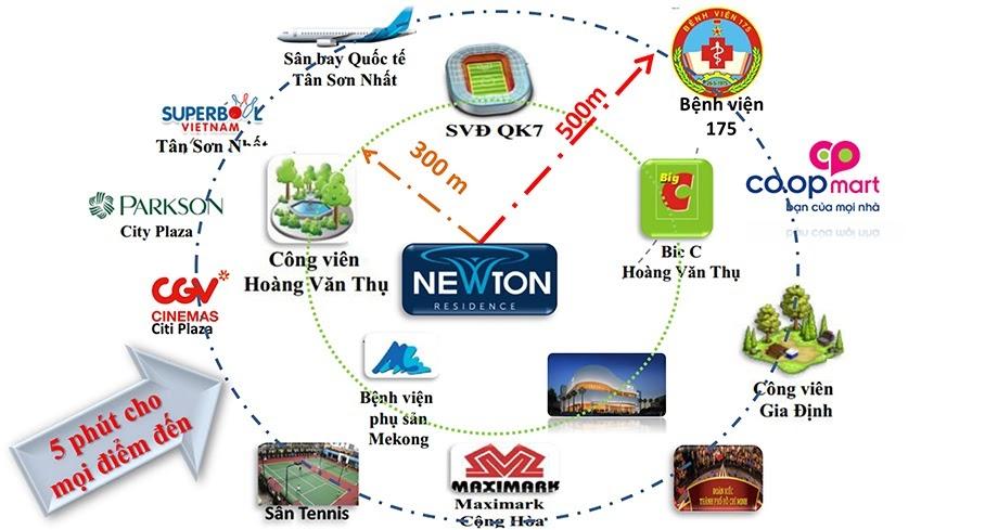 Tiện ích ngoại khu dự án Newton căn hộ newton