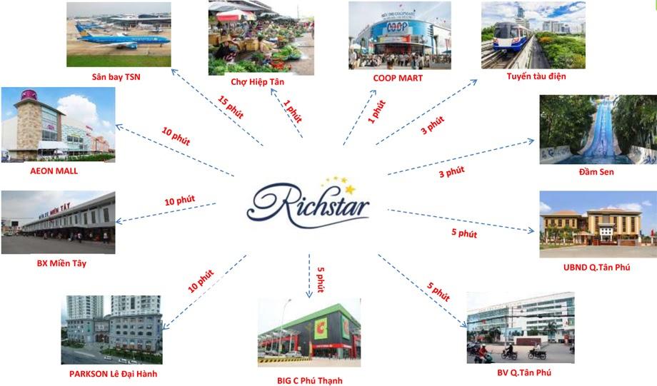 Tiện ích ngoại khu căn hộ RichStar