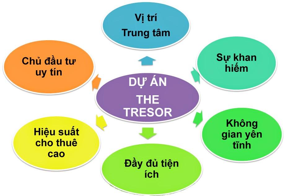 tại sao phải mua căn hộ The Tresor