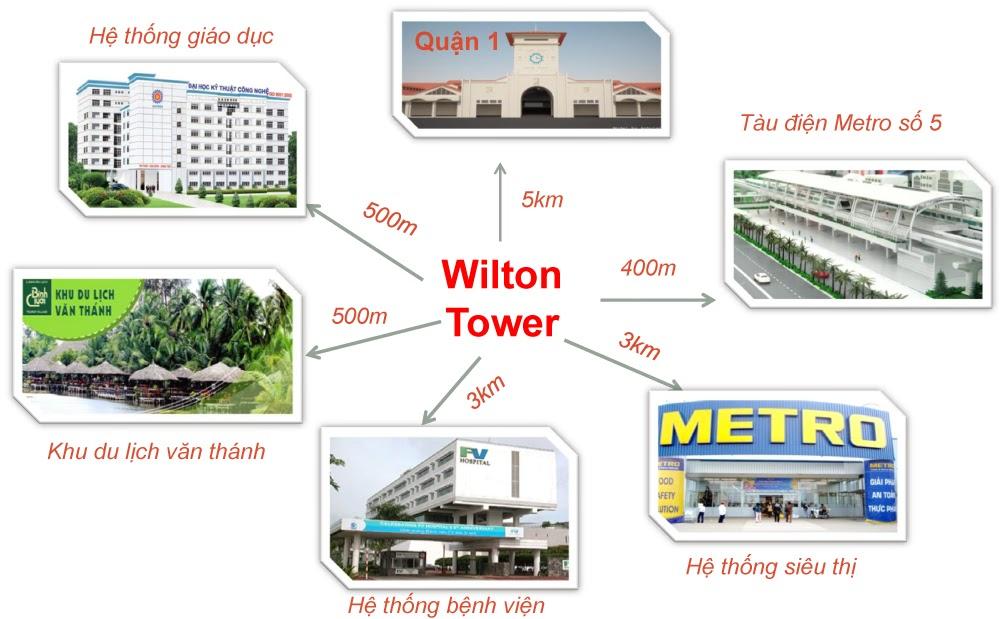 tiện ích ngoại khu căn hộ wilton tower