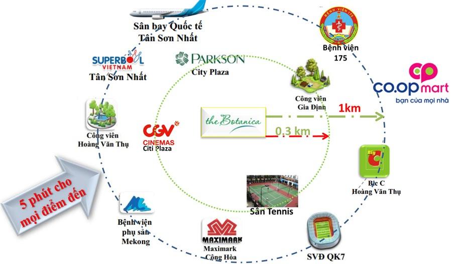 Tien ich ngoai khu can ho Botanica Premier