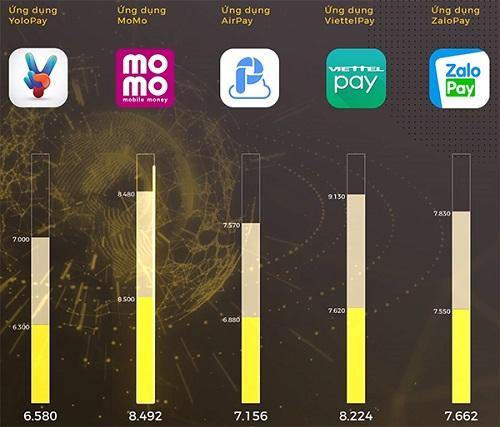 Kết quả bình chọn hạng mục Ứng dụng xuất sắc tại giải thưởng Tech Awae  - ungdung 4589 1547048870 4121 1547094152 - MoMo nhận giải thưởng về ứng dụng thanh toán