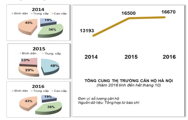 Thị trường bất động sản Hà Nội qua 1 thập kỷ (KỲ III): Khó đưa ra các dự báo - Ảnh 1.  - photo 1 1549729343810542641637 - Khó đưa ra các dự báo