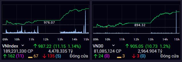 VN-Index tăng mạnh vào phiên chiều, tiến gần ngưỡng 990 điểm. Ảnh: SSI  - ck 1664 1568366993 - Việt Nam-Index tiến gần 990 điểm