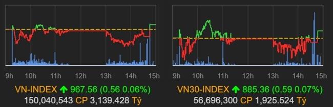 Chỉ số VN-Index và VN30-Index giằng co mạnh trong phiên 15/1.  - cats 5272 1579077890 - Chứng khoán giằng co quyết liệt