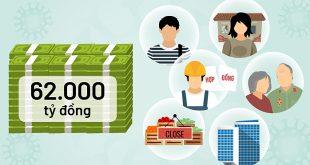 Những điều cần biết về thủ tục nhận gói hỗ trợ 62.000 tỷ  - ing goi 62000 ty settop 01 1587915530 1587915570 1200x0 310x165 - Những điều cần biết về thủ tục nhận gói hỗ trợ 62.000 tỷ