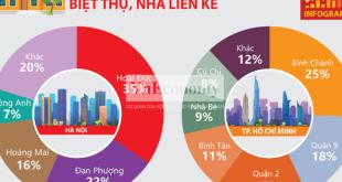 [Infographics] Toàn cảnh thị trường bất động sản quý 1/2021  - photo1620564262699 16205642628221191526064 310x165 - [Infographics] Toàn cảnh thị trường BĐS quý 1/2021
